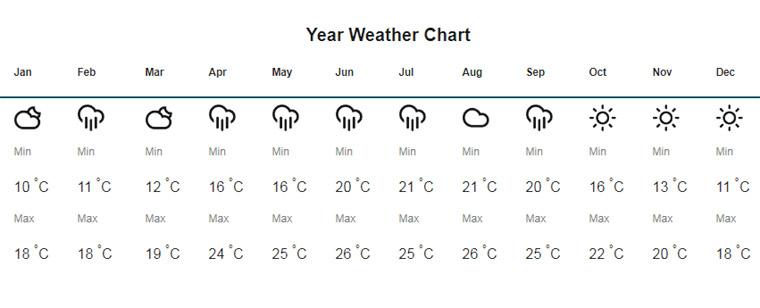 Rishop-Weather-Chart