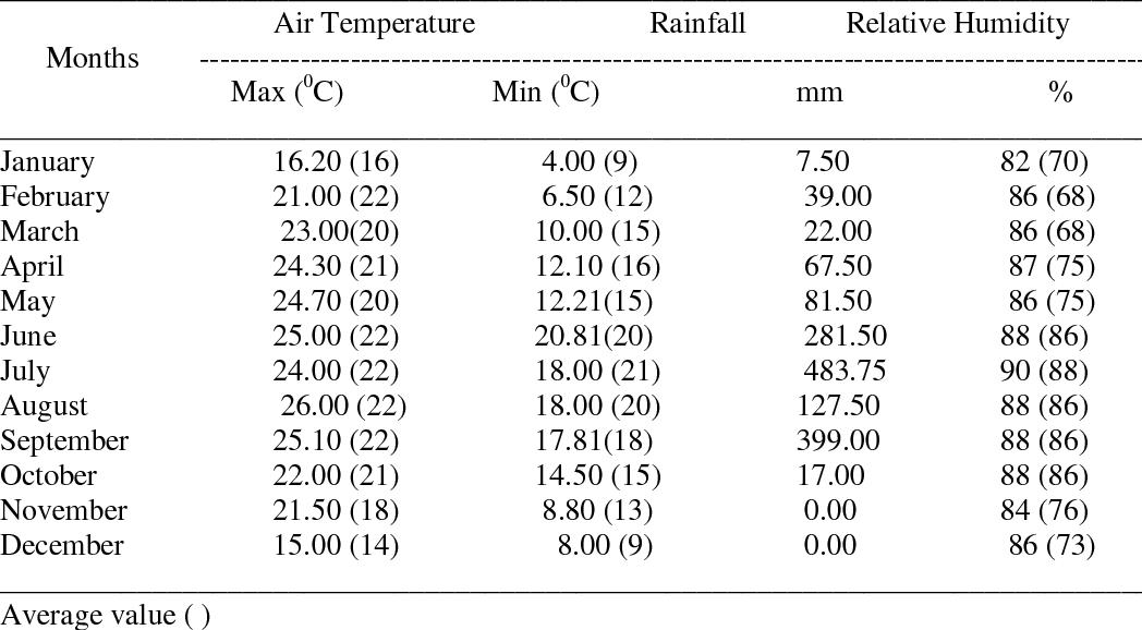 Mirik-temperature
